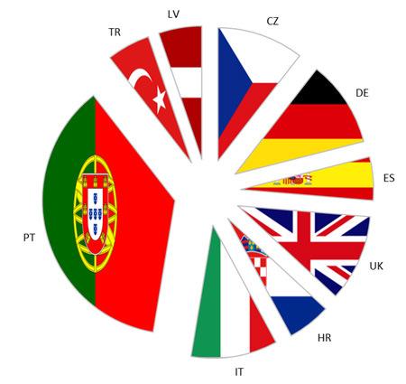 Figura 1 – País de origem dos utilizadores da infraestrutura laboratorial do consórcio EMBaRC.